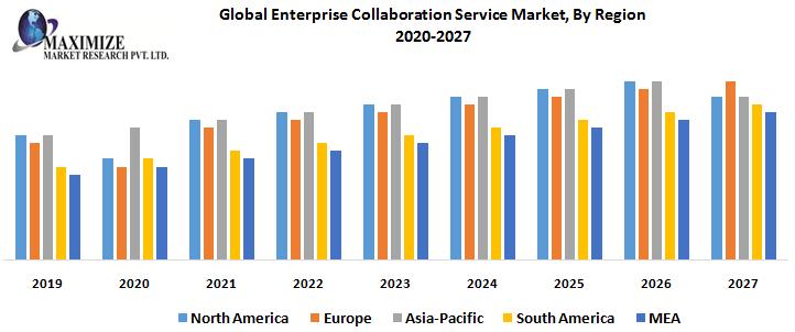Global Enterprise Collaboration Service Market, By Region