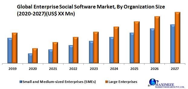 Global Enterprise Social Software Market