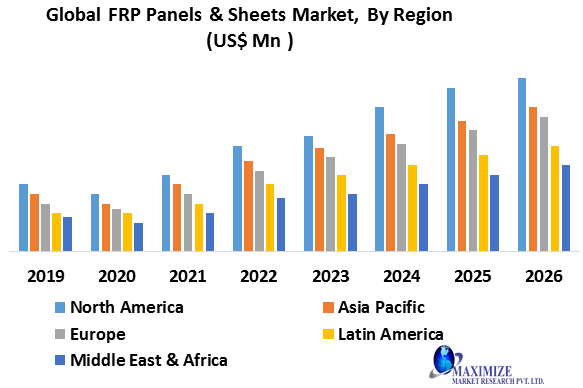 Global FRP Panels & Sheets Market