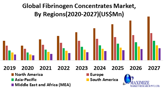 Global Fibrinogen Concentrates Market