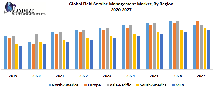 Global Field Service Management Market, By Region