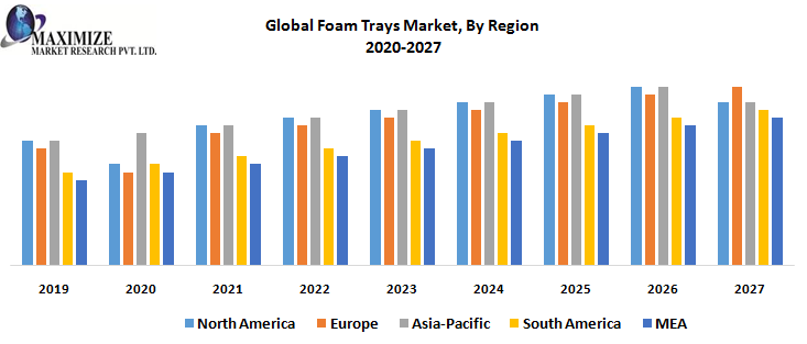 Global Foam Trays Market, By Region