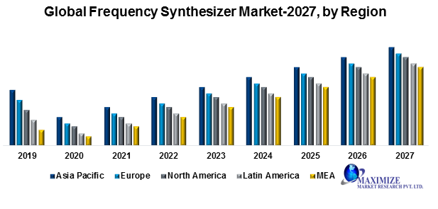 Global Frequency Synthesizer Market