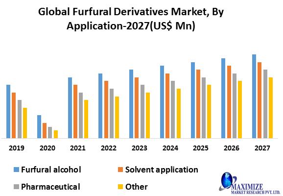 Global Furfural Derivatives Market