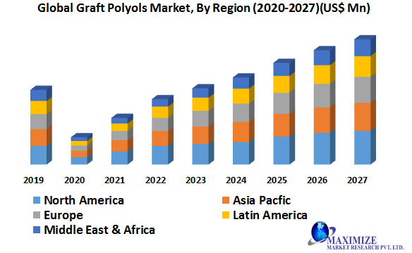 Global Graft Polyols Market