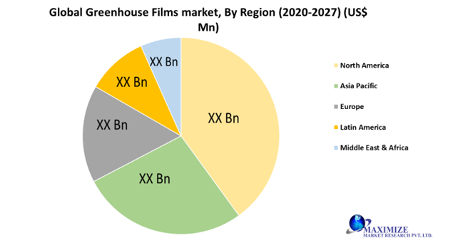 Global Greenhouse Films Market