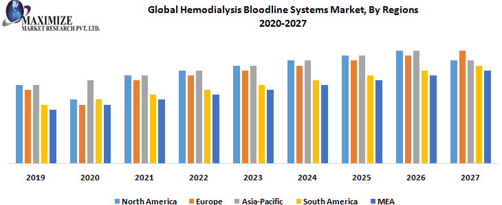 Global Hemodialysis Bloodline Systems Market, By Regions