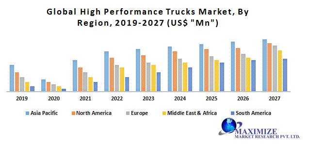Global High Performance Trucks Market