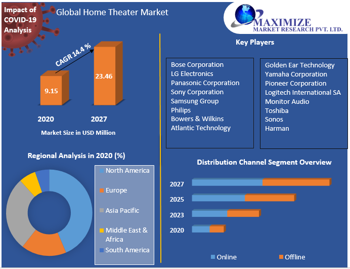 Global Home Theater Market