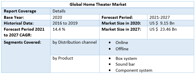 Global Home Theatre Market