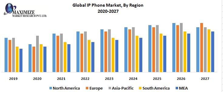 Global IP Phone Market, By Region