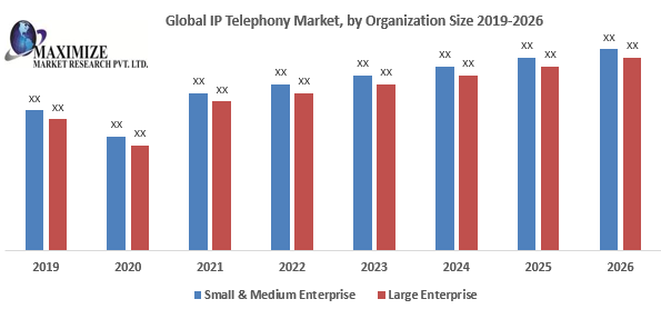 Global IP Telephony Market