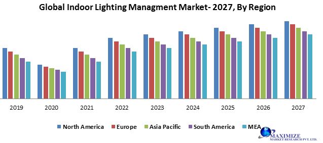 Global Indoor Lighting Management Market