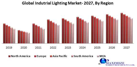 Global Industrial Lighting Market
