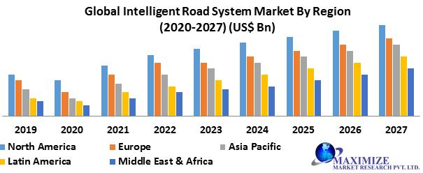 Global Intelligent Road System Market