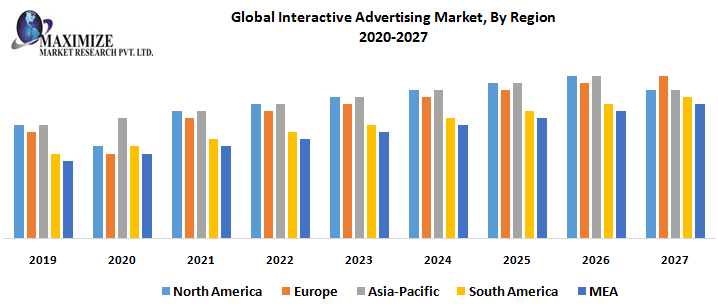 Global Interactive Advertising Market, By Region