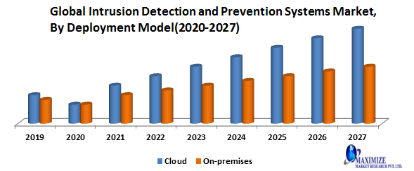 Global Intrusion Detection and Prevention Systems Market