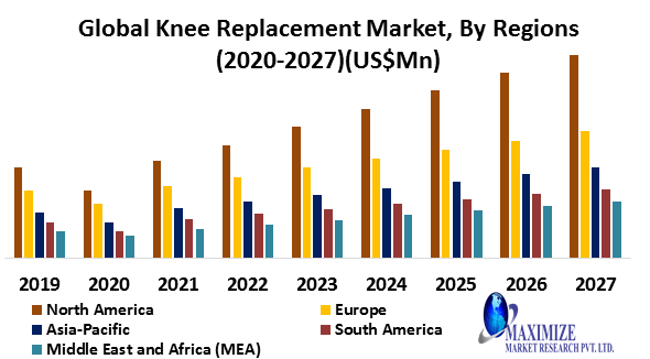 Global Knee Replacement Market