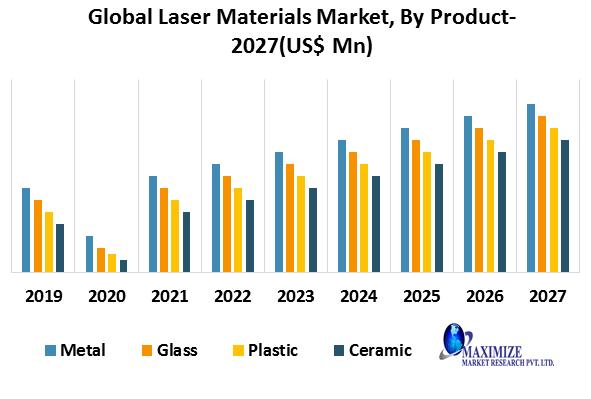 Global Laser Materials Market