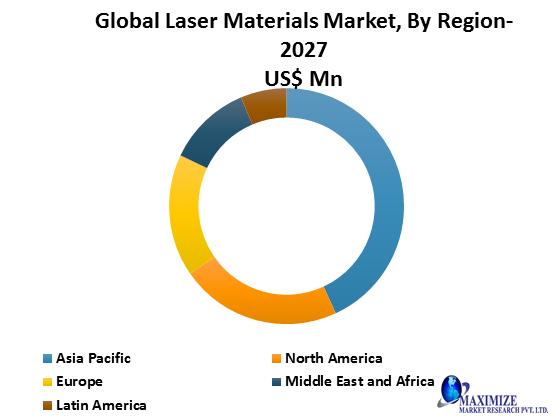 Global Laser Materials Market1