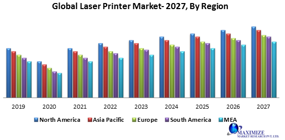 Global Laser Printer Market