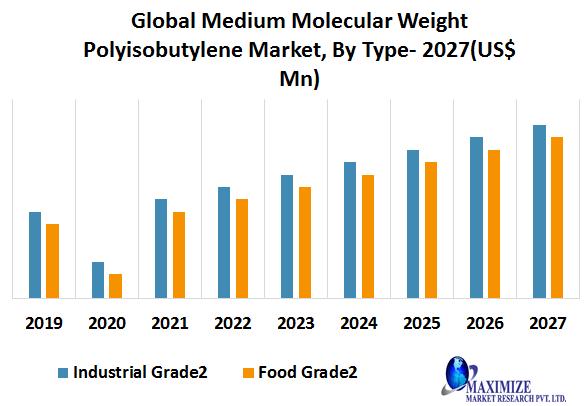 Global Medium Molecular Weight Polyisobutylene Market