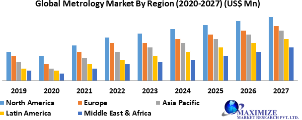 Global Metrology Market