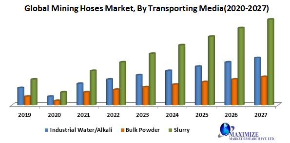Global Mining Hoses Market