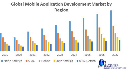 Global Mobile Application Development Market