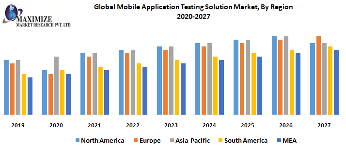 Global Mobile Application Testing Solution Market, By Region