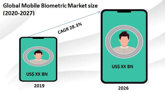Global Mobile Biometric Market