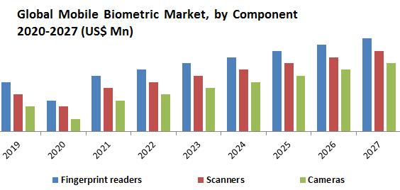 Global Mobile Biometric Market1