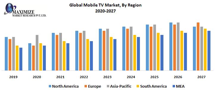 Global Mobile TV Market, By Region