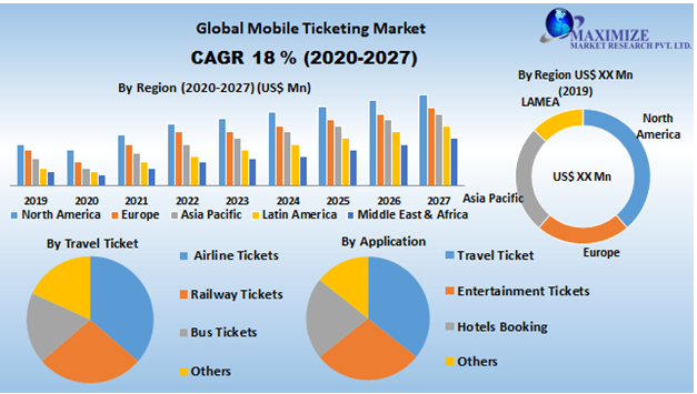 Global Mobile Ticketing Market- Industry Analysis and Forecast (2020-2027) – by Application and Region.