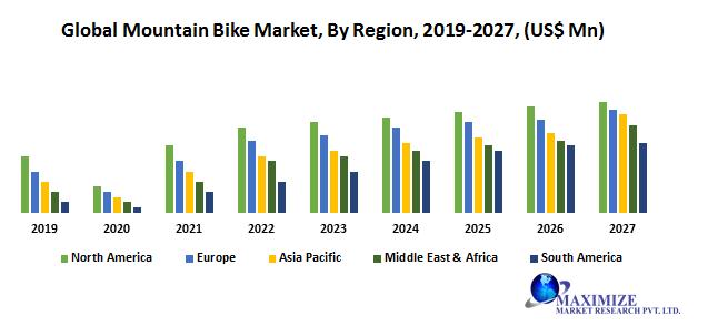 Global Mountain Bike Market