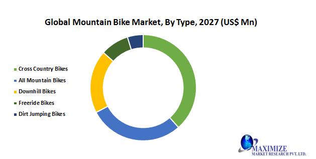 Global Mountain Bike Market1
