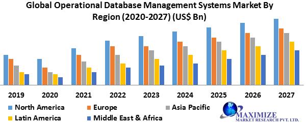 Global Operational Database Management Systems Market