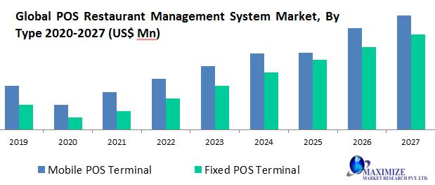 Global POS Restaurant Management System Market