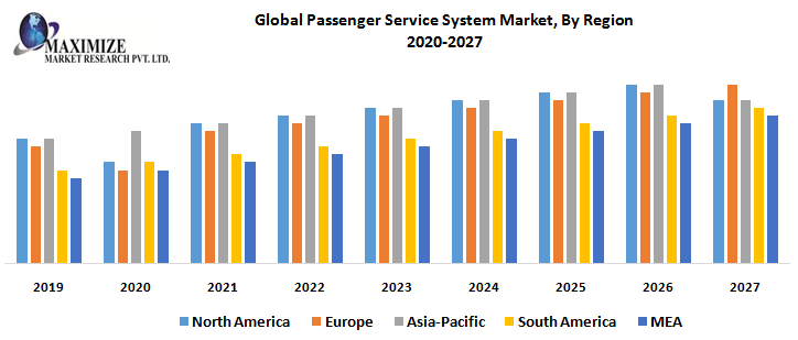 Global Passenger Service System Market, By Region