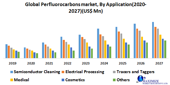 Global Perfluorocarbons Market
