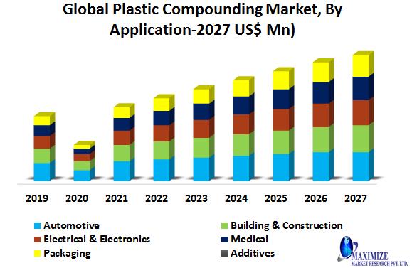 Global Plastic Compounding Market