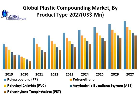 Global Plastic Compounding Market1