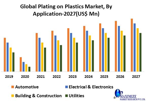 Global Plating on Plastics Market