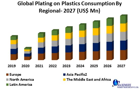 Global Plating on Plastics Market1