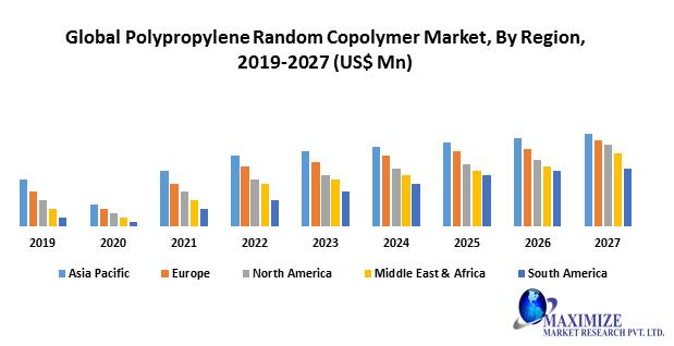 Global Polypropylene Random Copolymer Market