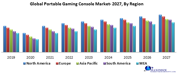 Global Portable Gaming Console Market