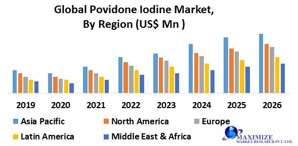 Global Povidone Iodine Market