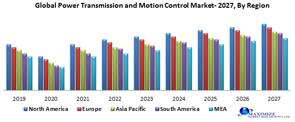Global Power Transmission and Motion Control Market