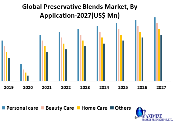 Global Preservative Blends Market: Global Industry Analysis (2020-2027)