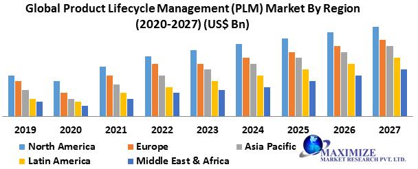 Global Product Lifecycle Management (PLM) Market
